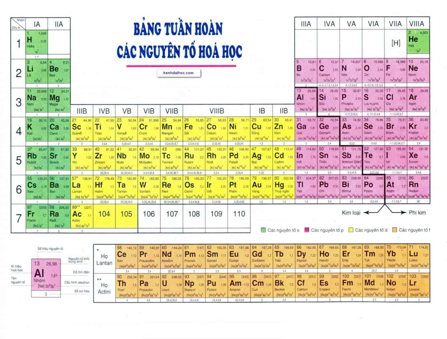 Bảng tuần hoàn các nguyên tố hóa học lớp 8, 9, 10 mới nhất!