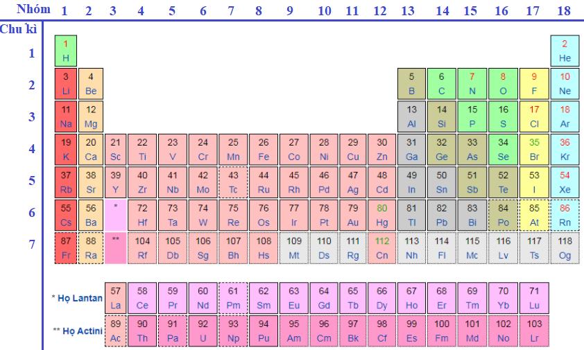 Bảng tuần hoàn hóa học lớp 8