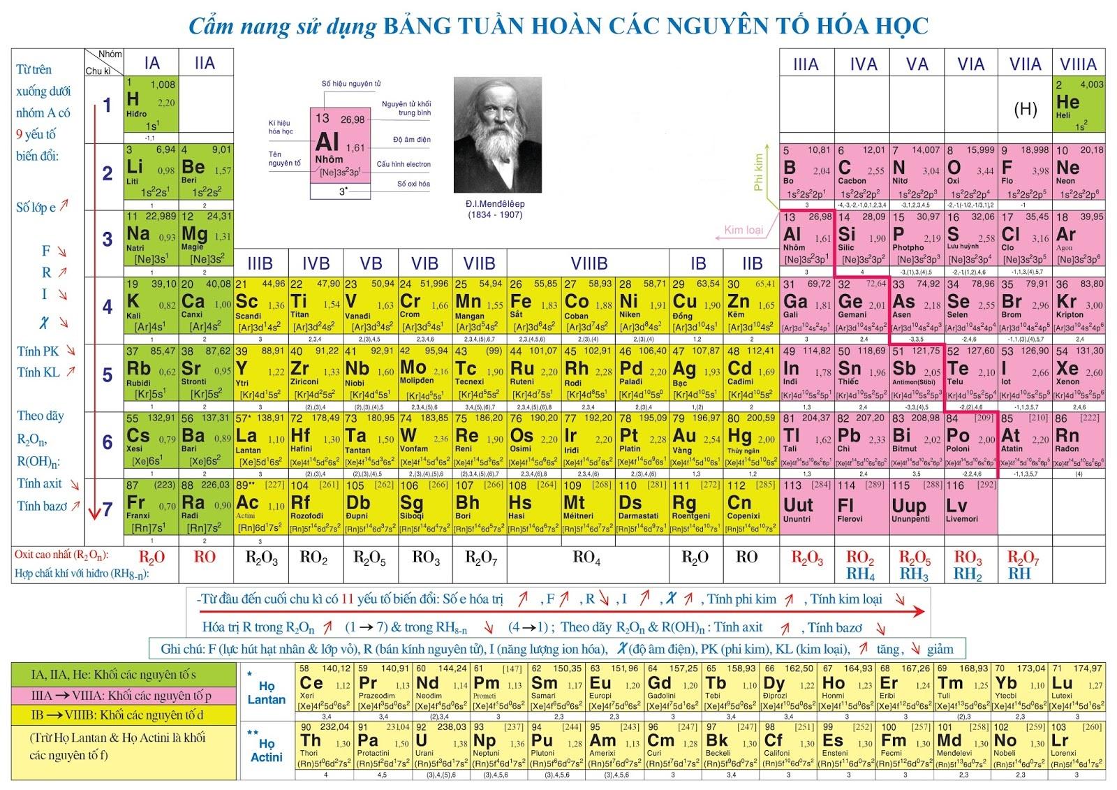 Bảng tuần hoàn hóa học lớp 9