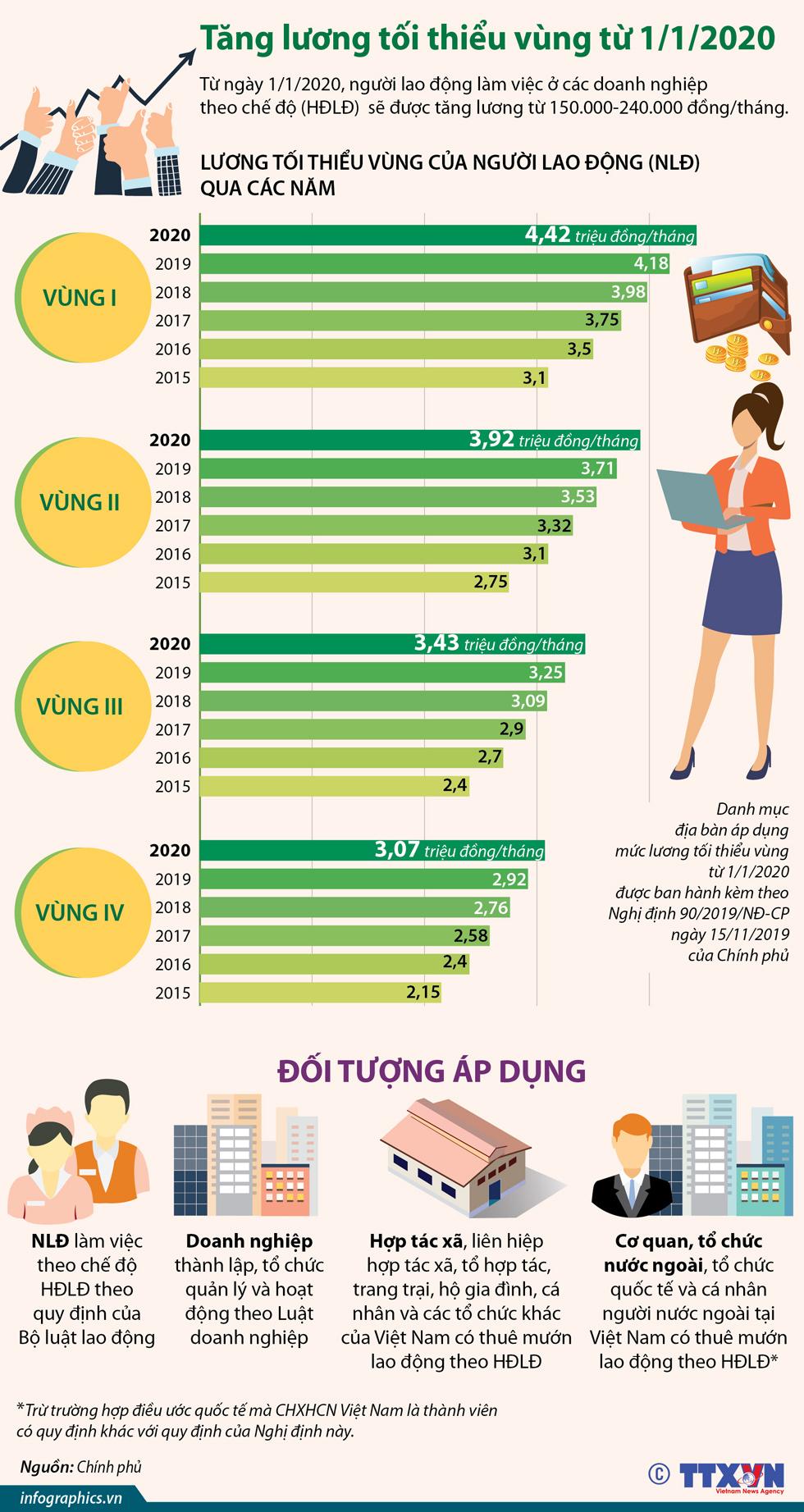 Tăng lương tối thiểu vùng từ 1-1-2020